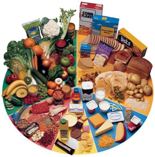Правильное питание при обычном наборе продуктов